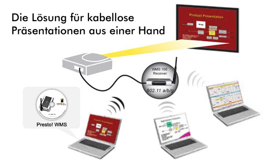 All-in-One Wireless Presentation Solution